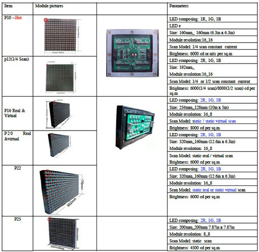 LED Module specifications