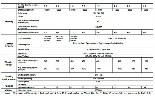 LED Excellence Complete Data Sheet
